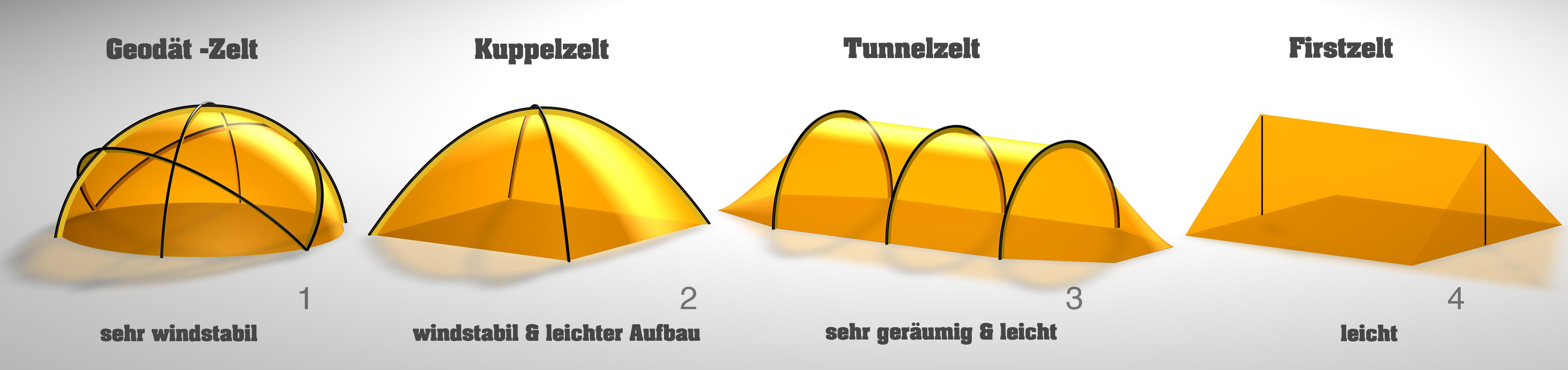 Zelttypen für die Zeltberatung