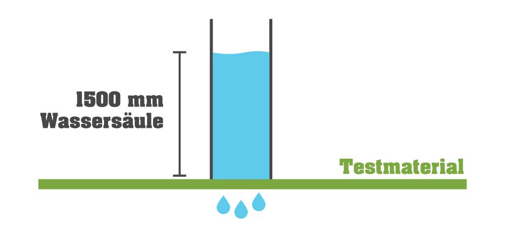 Messung Wassersäule